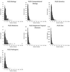 PLOS distributions