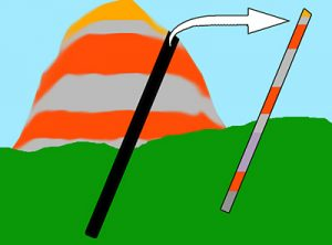 The outside of a hill is weathered and potentially chemically altered. Cores sample unaltered rock from the inside of the hill. They can also sample below ground.